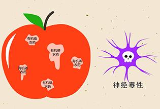 大福说:有机磷农药食物中毒