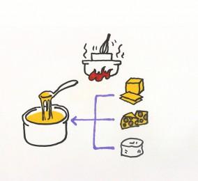 秒懂:融化干酪