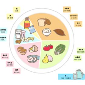 膳食平衡  营养健康 (4)