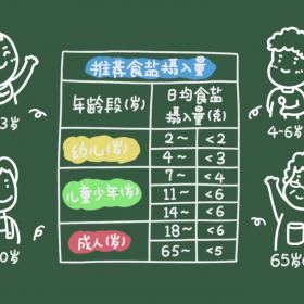 食盐摄入量 (4)